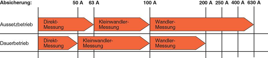 https://www.abn-electro.com/fileadmin/Produkte/Tabelle_Absicherung.jpg
